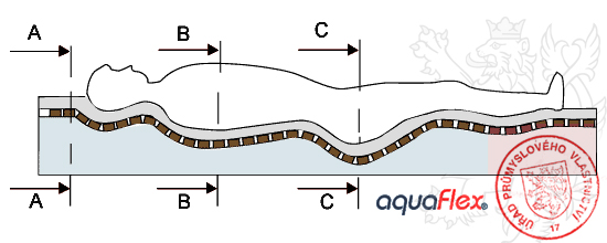 Matrace Aquaflex - Patent